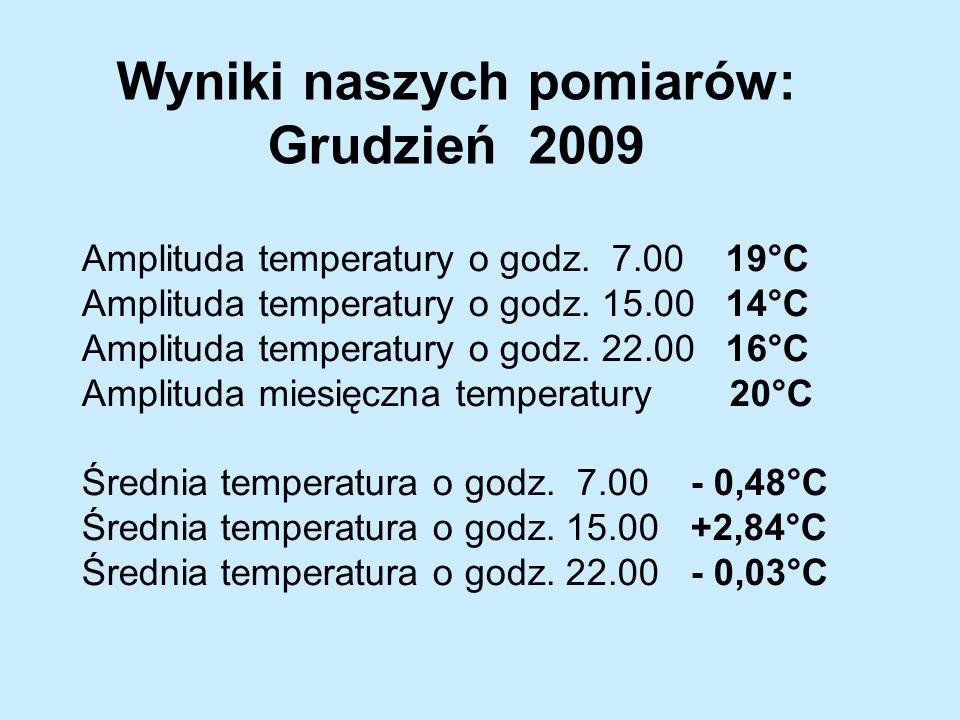 Amplituda temperatury o godz. 7.00 19°C Amplituda temperatury o godz.