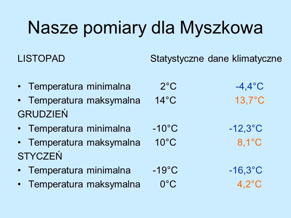 Nasze pomiary dla Myszkowa LISTOPAD Statystyczne dane klimatyczne Temperatura minimalna 2°C -4,4°C Temperatura maksymalna 14°C 13,7°C GRUDZIEŃ Temperatura minimalna -10°C -12,3°C Temperatura maksymalna 10°C 8,1°C STYCZEŃ Temperatura minimalna -19°C -16,3°C Temperatura maksymalna 0°C 4,2°C