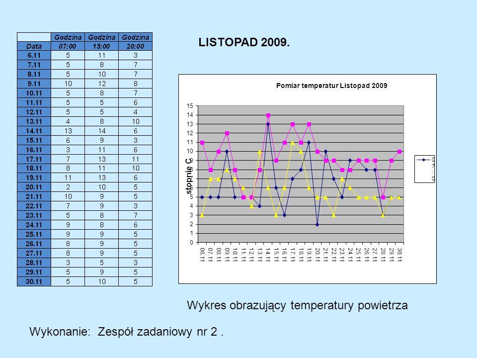 Wykonanie: Zespół zadaniowy nr 2. LISTOPAD 2009. Wykres obrazujący temperatury powietrza