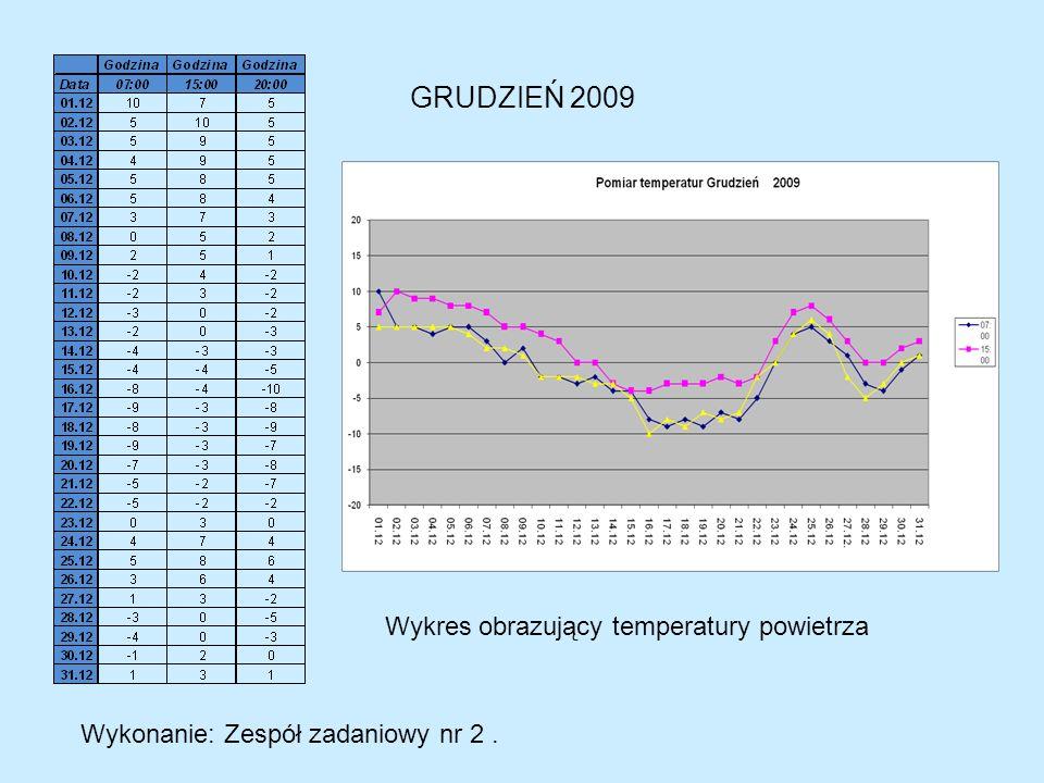 GRUDZIEŃ 2009 Wykonanie: Zespół zadaniowy nr 2. Wykres obrazujący temperatury powietrza