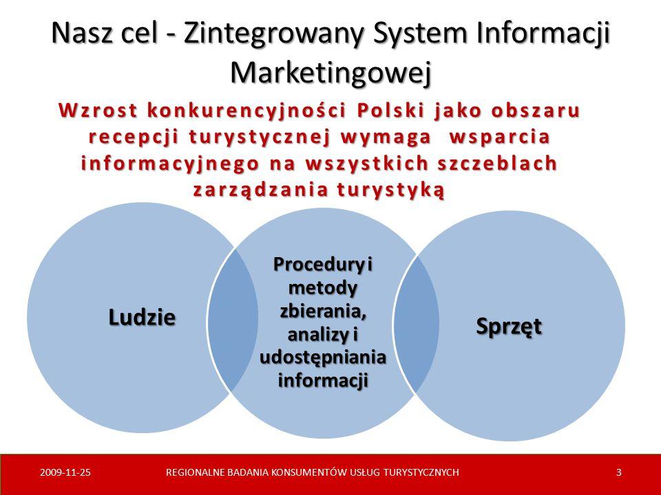 Ludzie Procedury i metody zbierania, analizy i udostępniania informacji Sprzęt Nasz cel - Zintegrowany System Informacji Marketingowej 2009-11-25REGIONALNE BADANIA KONSUMENTÓW USŁUG TURYSTYCZNYCH3 Wzrost konkurencyjności Polski jako obszaru recepcji turystycznej wymaga wsparcia informacyjnego na wszystkich szczeblach zarządzania turystyką