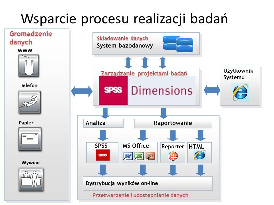Wsparcie procesu realizacji badań Składowanie danych Składowanie danych System bazodanowy Gromadzenie danych WWW Papier Telefon Wywiad Raportowanie SP