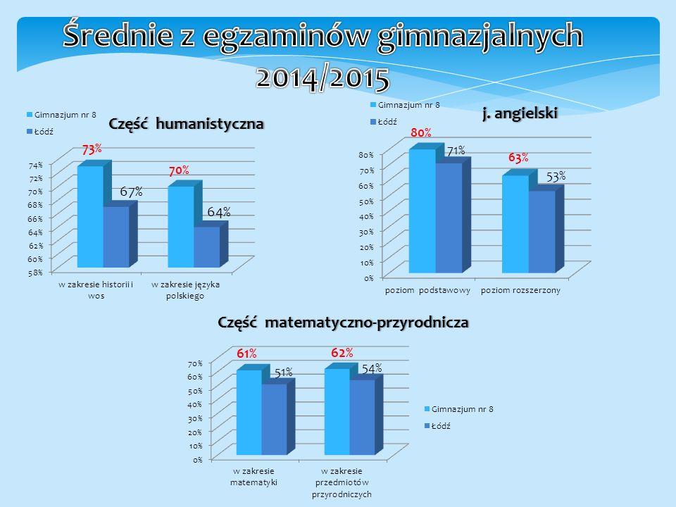 Nasze szkoła znalazła się w gronie sześciu najlepszych szkół gimnazjalnych w Łodzi wyróżnionych ze względu na wysokie wyniki z egzaminów gimnazjalnych uzyskiwanych przez uczniów naszej szkoły na przestrzeni 10 lat.