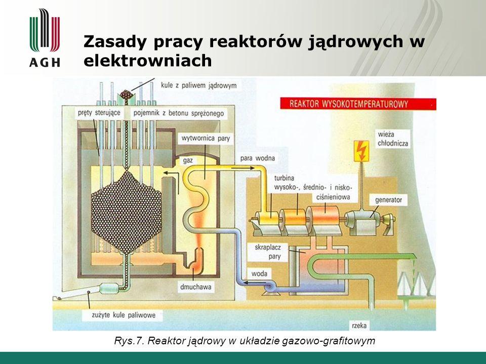 Zasady pracy reaktorów jądrowych w elektrowniach Rys.7.