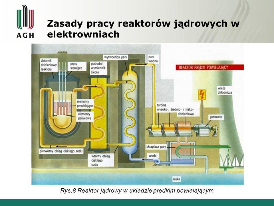 Zasady pracy reaktorów jądrowych w elektrowniach Rys.8 Reaktor jądrowy w układzie prędkim powielającym