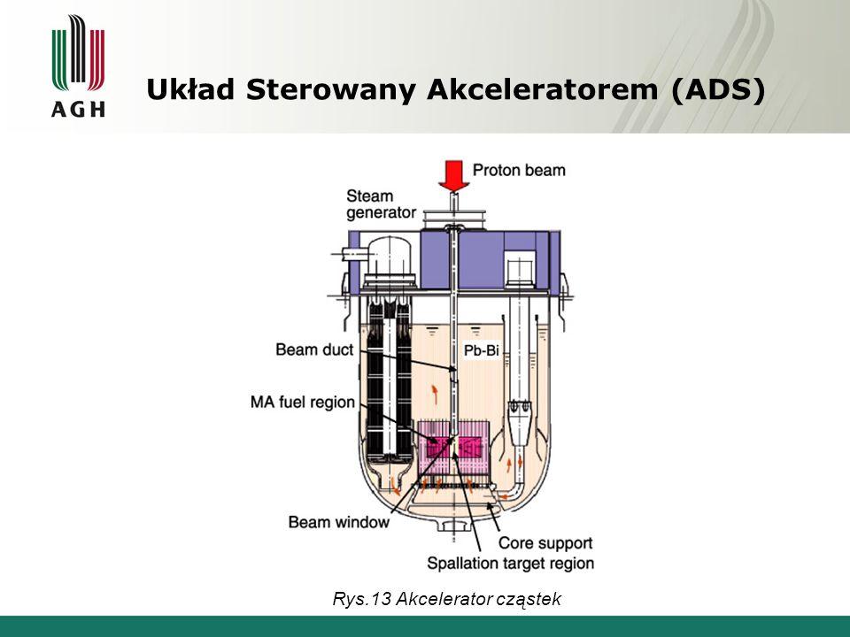 Układ Sterowany Akceleratorem (ADS) Rys.13 Akcelerator cząstek