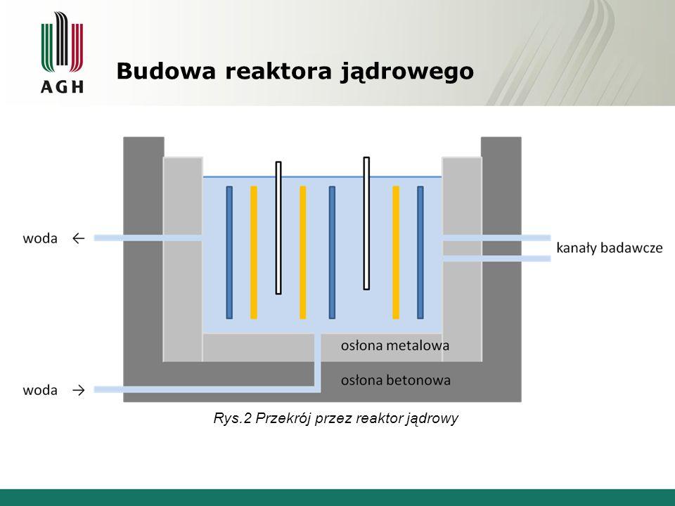 Budowa reaktora jądrowego Rys.2 Przekrój przez reaktor jądrowy