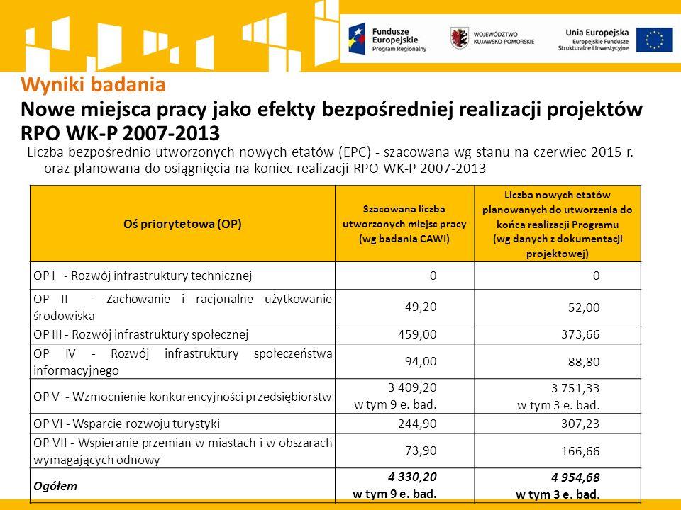 Wyniki badania Nowe miejsca pracy jako efekty bezpośredniej realizacji projektów RPO WK-P 2007-2013 Liczba bezpośrednio utworzonych nowych etatów (EPC) - szacowana wg stanu na czerwiec 2015 r.