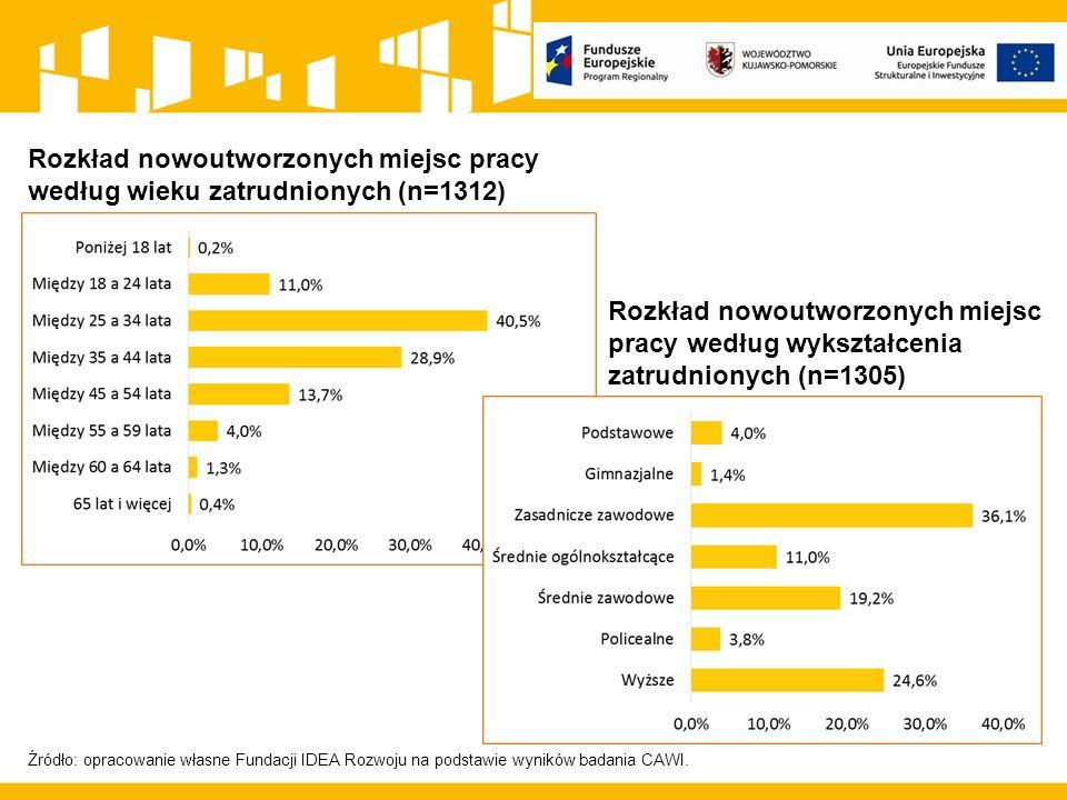 Źródło: opracowanie własne Fundacji IDEA Rozwoju na podstawie wyników badania CAWI. Rozkład nowoutworzonych miejsc pracy według wieku zatrudnionych (n