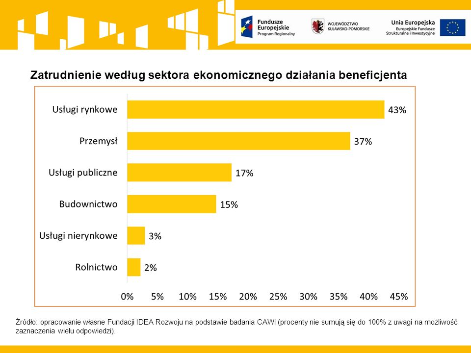Zatrudnienie według sektora ekonomicznego działania beneficjenta Źródło: opracowanie własne Fundacji IDEA Rozwoju na podstawie badania CAWI (procenty nie sumują się do 100% z uwagi na możliwość zaznaczenia wielu odpowiedzi).