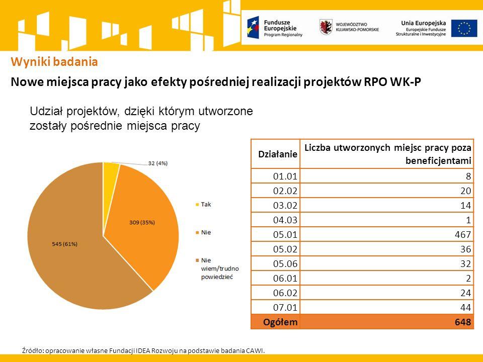 Wyniki badania Nowe miejsca pracy jako efekty pośredniej realizacji projektów RPO WK-P Źródło: opracowanie własne Fundacji IDEA Rozwoju na podstawie badania CAWI.