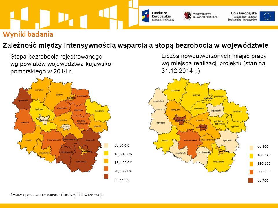 Wyniki badania Zależność między intensywnością wsparcia a stopą bezrobocia w województwie Stopa bezrobocia rejestrowanego wg powiatów województwa kujawsko- pomorskiego w 2014 r.