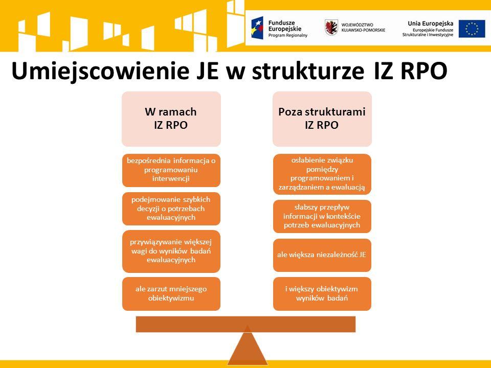Umiejscowienie JE w strukturze IZ RPO W ramach IZ RPO Poza strukturami IZ RPO i większy obiektywizm wyników badań ale większa niezależność JE słabszy przepływ informacji w kontekście potrzeb ewaluacyjnych osłabienie związku pomiędzy programowaniem i zarządzaniem a ewaluacją ale zarzut mniejszego obiektywizmu przywiązywanie większej wagi do wyników badań ewaluacyjnych podejmowanie szybkich decyzji o potrzebach ewaluacyjnych bezpośrednia informacja o programowaniu interwencji