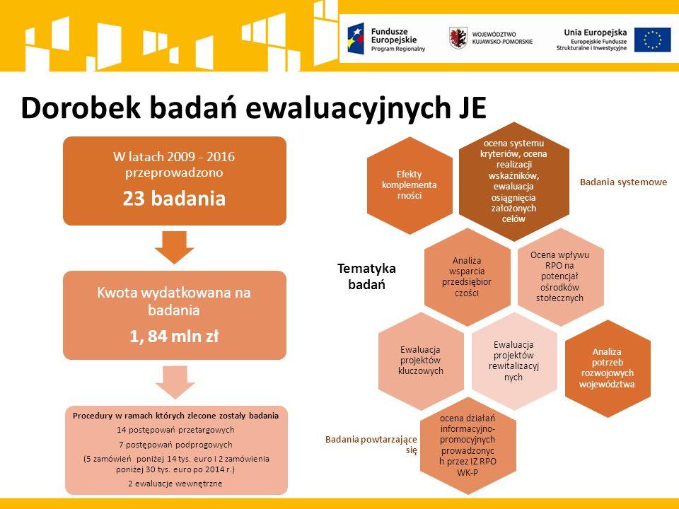Dorobek badań ewaluacyjnych JE ocena systemu kryteriów, ocena realizacji wskaźników, ewaluacja osiągnięcia założonych celów Badania systemowe Efekty komplementar ności Analiza wsparcia przedsiębior czości Tematyka badań Ocena wpływu RPO na potencjał ośrodków stołecznych Ewaluacja projektów rewitalizacyj nych Ewaluacja projektów kluczowych ocena działań informacyjno- promocyjnych prowadzonyc h przez IZ RPO WK-P Badania powtarzające się Analiza potrzeb rozwojowych województwa W latach 2009 - 2016 przeprowadzono 23 badania Kwota wydatkowana na badania 1, 84 mln zł Procedury w ramach których zlecone zostały badania 14 postępowań przetargowych 7 postępowań podprogowych (5 zamówień poniżej 14 tys.