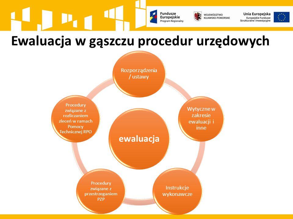 Ewaluacja w gąszczu procedur urzędowych ewaluacja Rozporządzenia / ustawy Wytyczne w zakresie ewaluacji i inne Instrukcje wykonawcze Procedury związane z przestrzeganiem PZP Procedury związane z rozliczaniem zleceń w ramach Pomocy Technicznej RPO