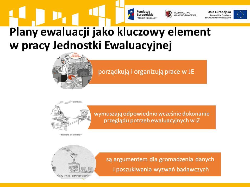 Plany ewaluacji jako kluczowy element w pracy Jednostki Ewaluacyjnej porządkują i organizują prace w JE wymuszają odpowiednio wcześnie dokonanie przeglądu potrzeb ewaluacyjnych w IZ są argumentem dla gromadzenia danych i poszukiwania wyzwań badawczych