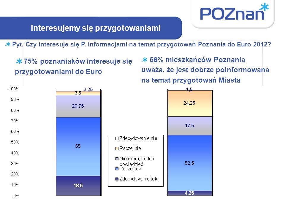 Interesujemy się przygotowaniami 75% poznaniaków interesuje się przygotowaniami do Euro 56% mieszkańców Poznania uważa, że jest dobrze poinformowana na temat przygotowań Miasta Pyt.