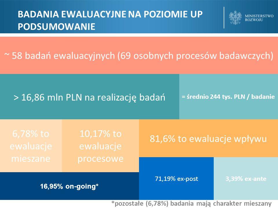 HARMONOGRAM EWALUACJI W RAMACH UP Liczba badań w podziale na lata (w szt.)
