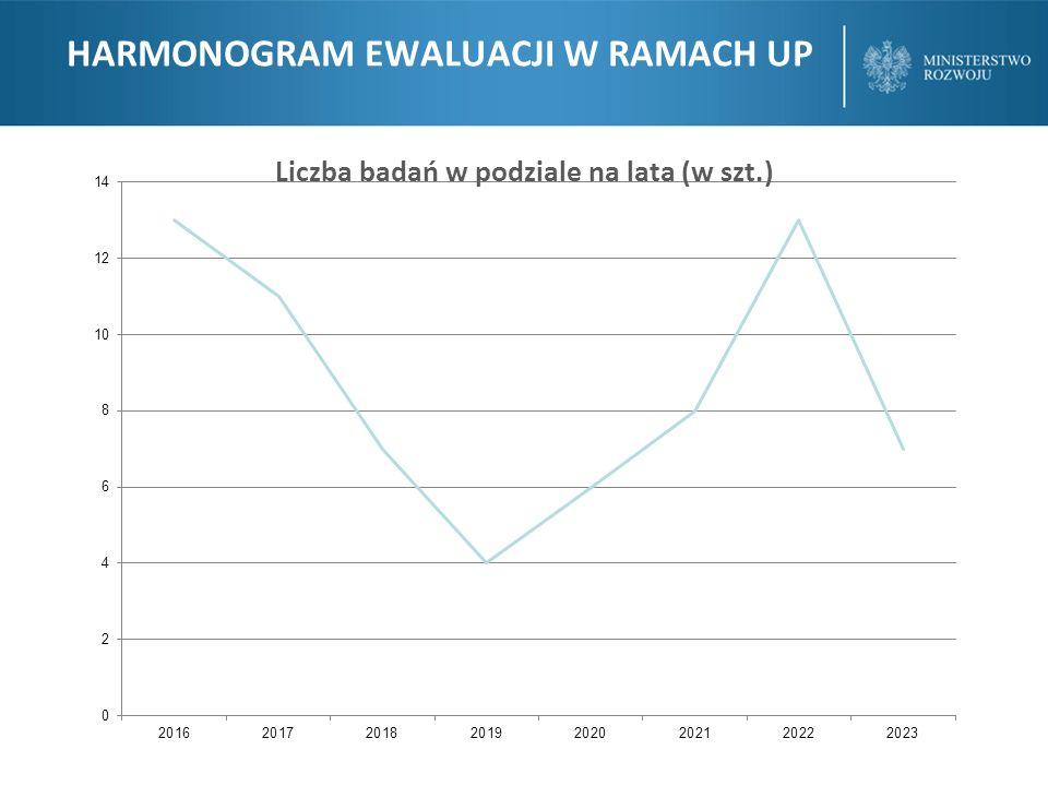 HARMONOGRAM EWALUACJI EWALUACJE UP vs PO Liczba badań w podziale na lata (w szt.)