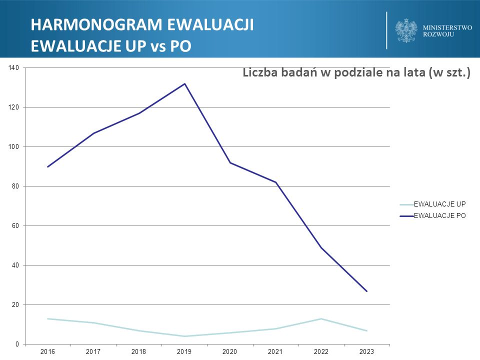 """BADANIA WG OBSZARÓW TEMATYCZNYCH UMOWA PARTNERSTWA Kategoria """"inne – 15,13%"""