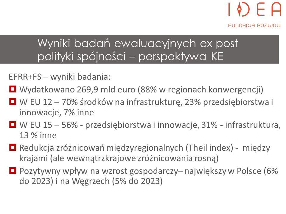 EFRR+FS – lekcje na przyszłość – wyniki badań podobne do 2000-2006:  Niejasne cele –trudne do oceny – większe ukierunkowanie celów na rezultaty w okresie 2014-2020  Duże rozproszenie finansowania – obowiązkowa koncentracja tematyczna w okresie 2014-2020  Zbytnia koncentracja na absorpcji  Mało ewaluacji wpływu  Wymagający system realizacji – duże obciążenia administracyjne (zamówienia publiczne głównym źródłem opóźnień)  Szersze użycie instrumentów finansowych Wyniki badań ewaluacyjnych ex post polityki spójności – perspektywa KE