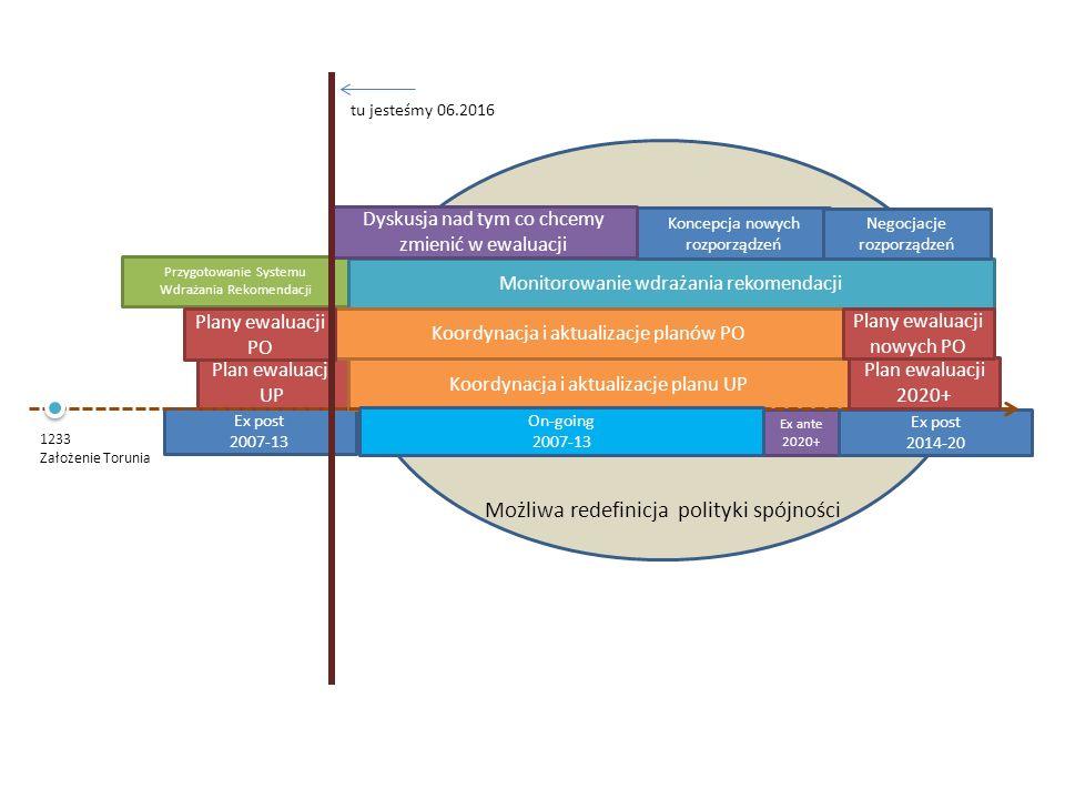 Na jakim etapie jesteśmy – perspektywa KE  Zakończenie oceny planów ewaluacji  VII Europejska Konferencja Ewaluacyjna w Bułgarii  PRIORYTET Ewaluacja ex post perspektywy 2007- 2013 (bo jesteśmy mocno opóźnieni)!