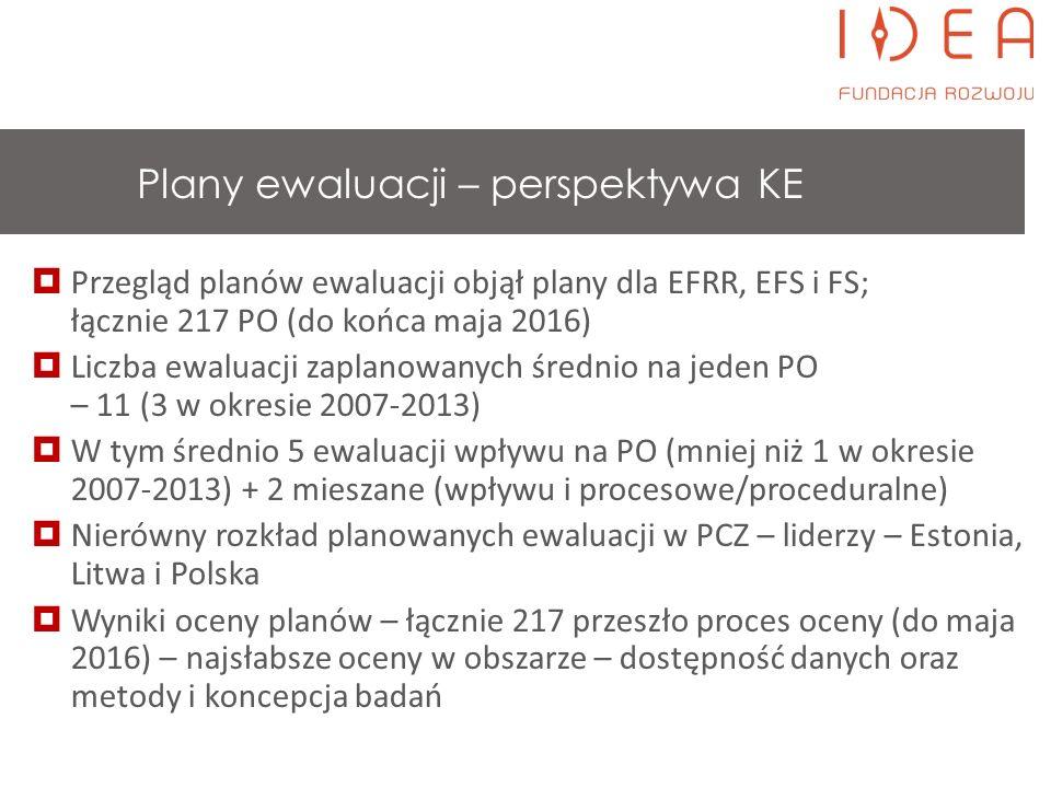 BADANIA EWALUACYJNE W RAMACH PO W LATACH 2014-2020 *pozostałe badania mają charakter mieszany ~ 600 badań realizowanych w ramach 870 etapów > 140 mln PLN na realizację badań = średnio 200 tys.