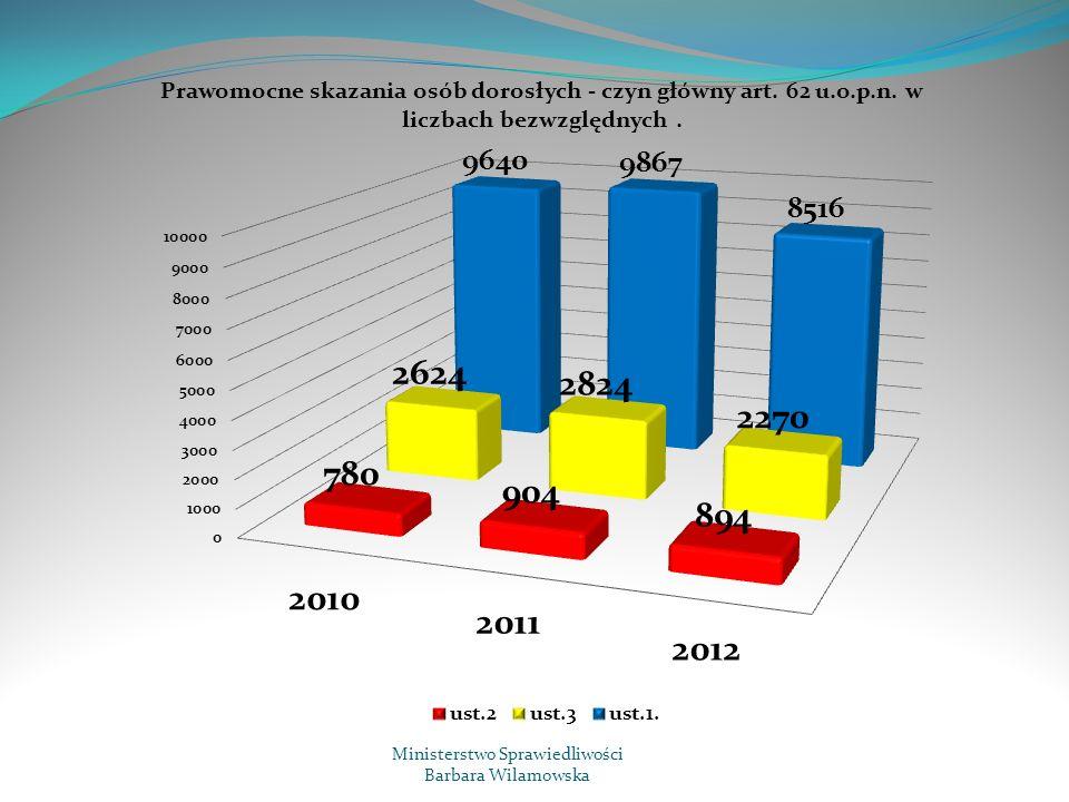Podsumowanie Łączna liczba spraw za posiadanie, które znalazły się w zainteresowaniu organów wymiaru sprawiedliwości w roku 2012 wyniosła: 16.007 na co składają się: - sprawy osądzone w sądach rejonowych: 13.652 - sprawy osądzone w sądach okręgowych: 201 - sprawy umorzone przez Prokuraturę: 2.154 Łączna liczba spraw za posiadanie: umorzonych, warunkowo umorzonych odpowiednio przez sądy oraz prokuraturę, a także liczba orzeczeń o uniewinnieniu wyniosła 4.880 co stanowi 30,48 % spraw za posiadanie, które znalazły się w zainteresowaniu organów wymiaru sprawiedliwości.