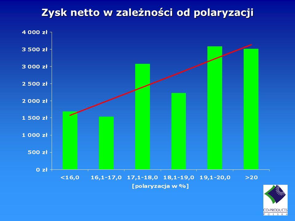 Zysk netto w zależności od polaryzacji