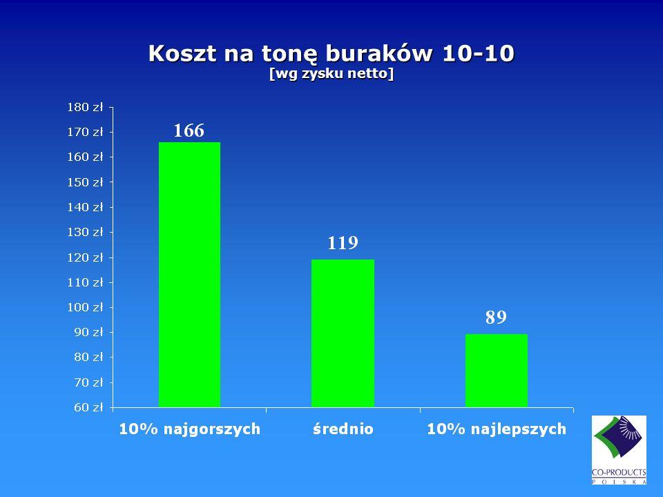Koszt na tonę buraków 10-10 [wg zysku netto]