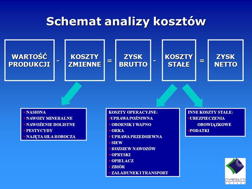 Opłacalność uprawy 180 kalkulacji cena buraków netto – 185 PLN/t* wysłodki – 14,5 PLN/t * - cena wyliczona przy kursie euro = 3,82 zł