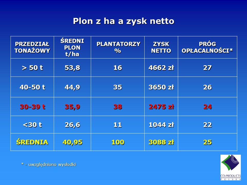 PRZEDZIAŁ TONAŻOWY ŚREDNI PLON t/ha PLANTATORZY % PLANTATORZY % ZYSK NETTO PRÓG OPŁACALNOŚCI* > 50 t 53,816 4662 zł 27 40-50 t 44,935 3650 zł 26 30-39
