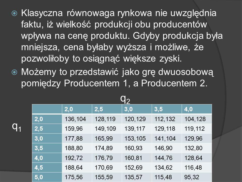  Klasyczna równowaga rynkowa nie uwzględnia faktu, iż wielkość produkcji obu producentów wpływa na cenę produktu.
