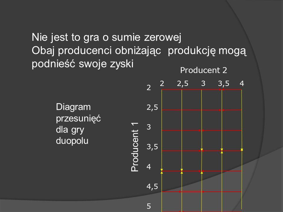 Nie jest to gra o sumie zerowej Obaj producenci obniżając produkcję mogą podnieść swoje zyski Diagram przesunięć dla gry duopolu Producent 2 2 2,5 3 3,5 4 2 2,5 3 3,5 4 4,5 5 Producent 1