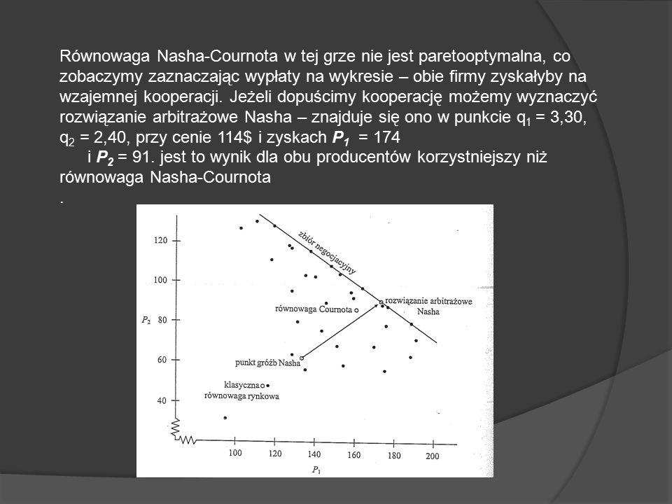 Równowaga Nasha-Cournota w tej grze nie jest paretooptymalna, co zobaczymy zaznaczając wypłaty na wykresie – obie firmy zyskałyby na wzajemnej kooperacji.