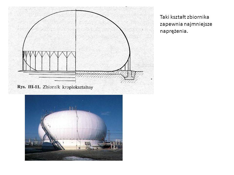 Taki kształt zbiornika zapewnia najmniejsze naprężenia.
