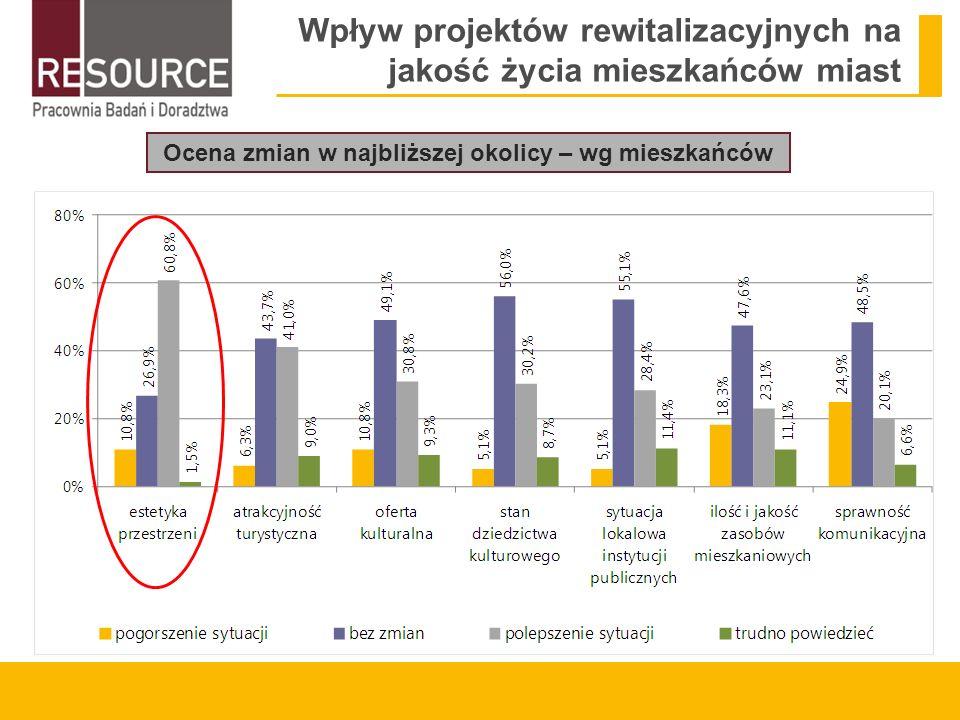 Wpływ projektów rewitalizacyjnych na jakość życia mieszkańców miast Ocena zmian w najbliższej okolicy – wg mieszkańców