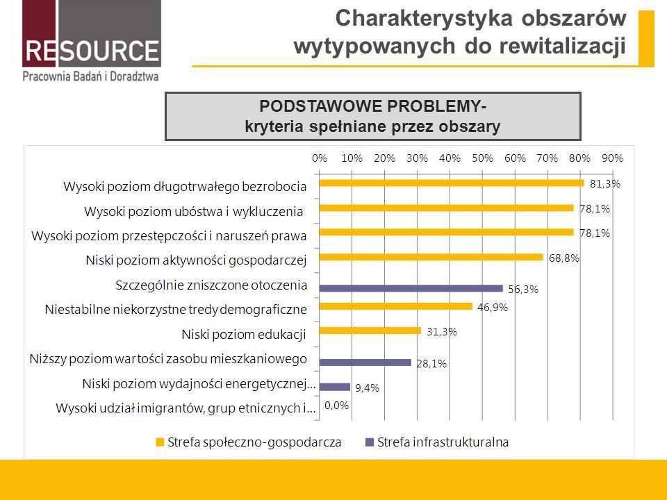 Charakterystyka obszarów wytypowanych do rewitalizacji Podstawowe funkcje obszarów mieszkaniowa (83%) rekreacyjna (54%) handlowo-usługowa (56%) kulturowa (54%) Brak doświadczenia z zakresu rewitalizacji w przypadku większości miast (wyjątek – miasta realizujące projekty ze środków ZPORR w latach 2004-2006) Bez środków unijnych zdolności rewitalizacyjne miast byłyby bez porównania mniejsze (większość projektów nie zostałaby w ogóle zrealizowana) Potencjał miast w zakresie rewitalizacji