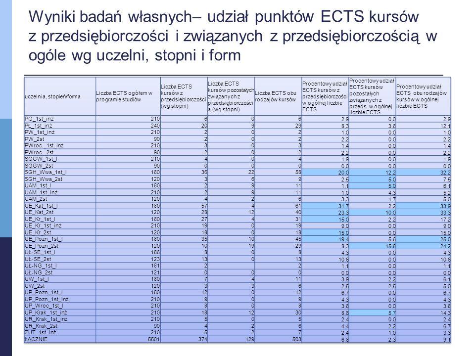 Wyniki badań własnych – udział punktów ECTS kursów z przedsiębiorczości i związanych z przedsiębiorczością w ogóle wg uczelni, stopni i form