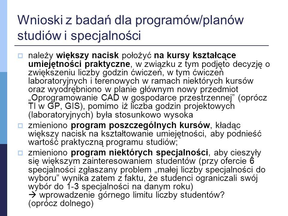 """Wnioski z badań dla programów/planów studiów i specjalności  należy większy nacisk położyć na kursy kształcące umiejętności praktyczne, w związku z tym podjęto decyzję o zwiększeniu liczby godzin ćwiczeń, w tym ćwiczeń laboratoryjnych i terenowych w ramach niektórych kursów oraz wyodrębniono w planie głównym nowy przedmiot """"Oprogramowanie CAD w gospodarce przestrzennej (oprócz TI w GP, GIS), pomimo iż liczba godzin projektowych (laboratoryjnych) była stosunkowo wysoka  zmieniono program poszczególnych kursów, kładąc większy nacisk na kształtowanie umiejętności, aby podnieść wartość praktyczną programu studiów;  zmieniono program niektórych specjalności, aby cieszyły się większym zainteresowaniem studentów (przy ofercie 6 specjalności zgłaszany problem """"małej liczby specjalności do wyboru wynika zatem z faktu, że studenci ograniczali swój wybór do 1-3 specjalności na danym roku)  wprowadzenie górnego limitu liczby studentów."""