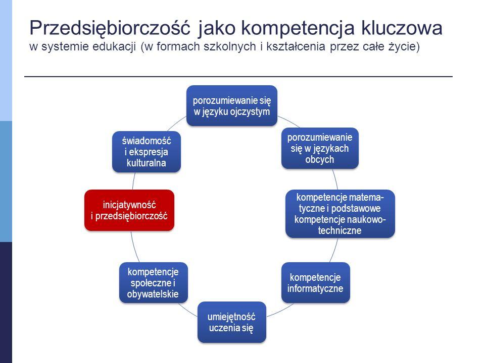 Przedsiębiorczość jako kompetencja kluczowa w systemie edukacji (w formach szkolnych i kształcenia przez całe życie) porozumiewanie się w języku ojczystym porozumiewanie się w językach obcych kompetencje matema- tyczne i podstawowe kompetencje naukowo- techniczne kompetencje informatyczne umiejętność uczenia się kompetencje społeczne i obywatelskie inicjatywność i przedsiębiorczość świadomość i ekspresja kulturalna