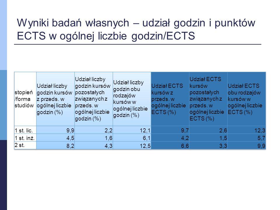 Wyniki badań własnych – udział godzin i punktów ECTS w ogólnej liczbie godzin/ECTS