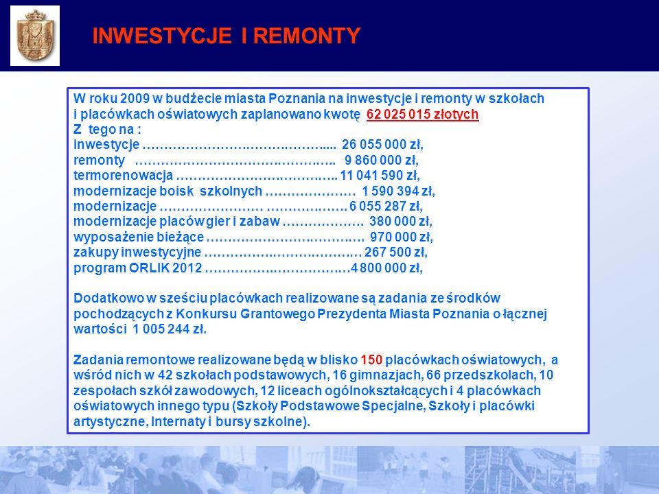 INWESTYCJE I REMONTY W roku 2009 w budżecie miasta Poznania na inwestycje i remonty w szkołach i placówkach oświatowych zaplanowano kwotę 62 025 015 złotych Z tego na : inwestycje ……………………………………....