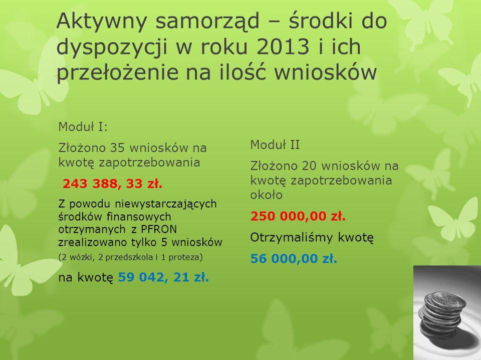 Aktywny samorząd – środki do dyspozycji w roku 2013 i ich przełożenie na ilość wniosków Moduł I: Złożono 35 wniosków na kwotę zapotrzebowania 243 388, 33 zł.