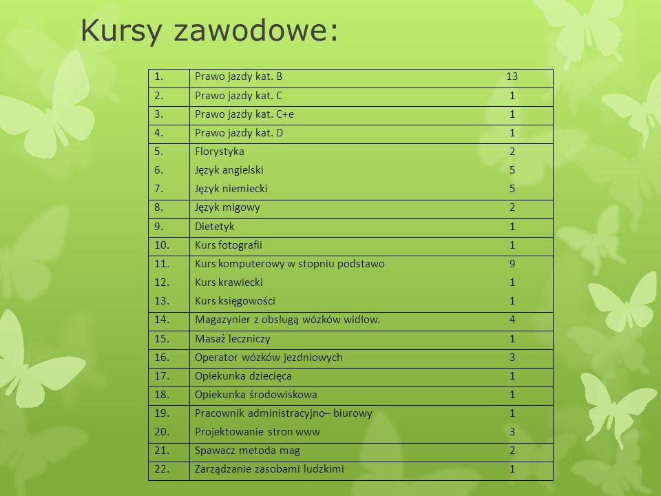 Kursy zawodowe: