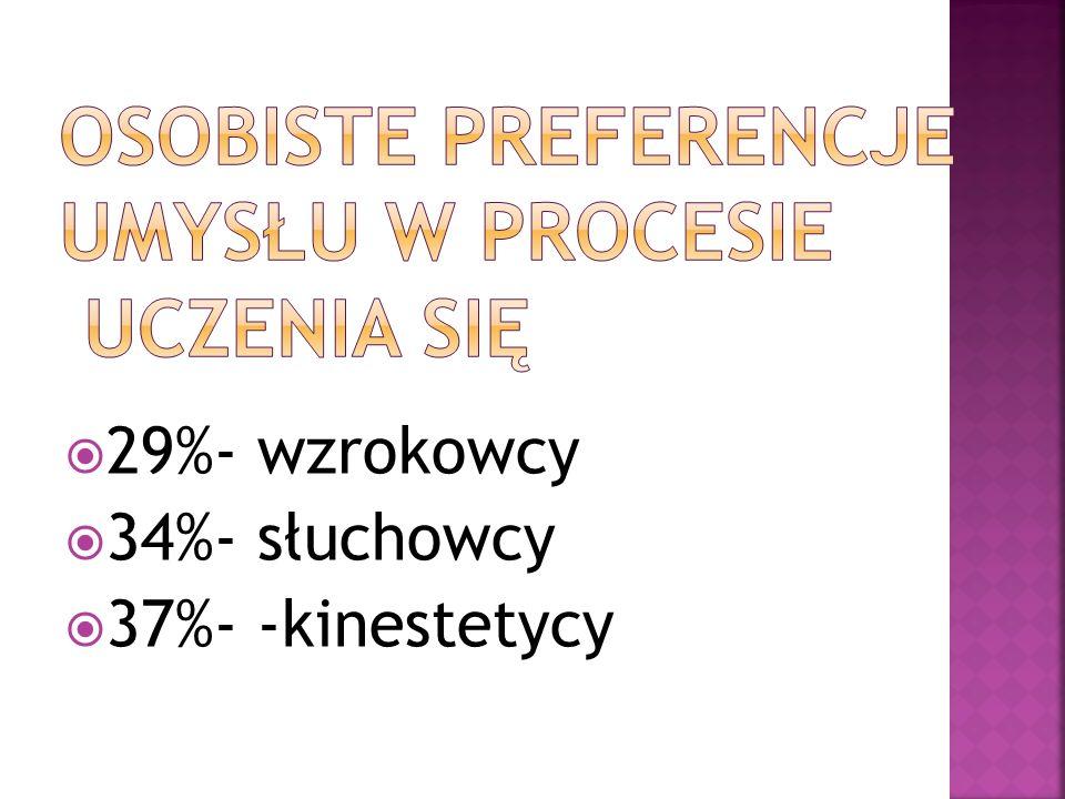  29%- wzrokowcy  34%- słuchowcy  37%- -kinestetycy
