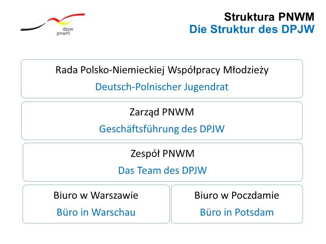 Struktura PNWM Die Struktur des DPJW Rada Polsko-Niemieckiej Współpracy Młodzieży Deutsch-Polnischer Jugendrat Zarząd PNWM Geschäftsführung des DPJW Zespół PNWM Das Team des DPJW Biuro w Warszawie Büro in Warschau Biuro w Poczdamie Büro in Potsdam