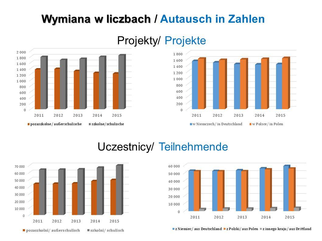 Projekty/ Projekte Uczestnicy/ Teilnehmende Wymiana w liczbach Wymiana w liczbach / Autausch in Zahlen
