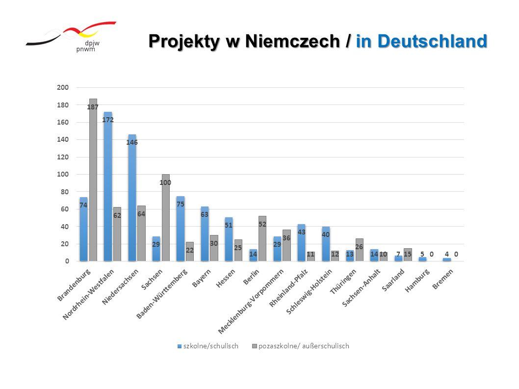Projekty w Niemczech / in Deutschland