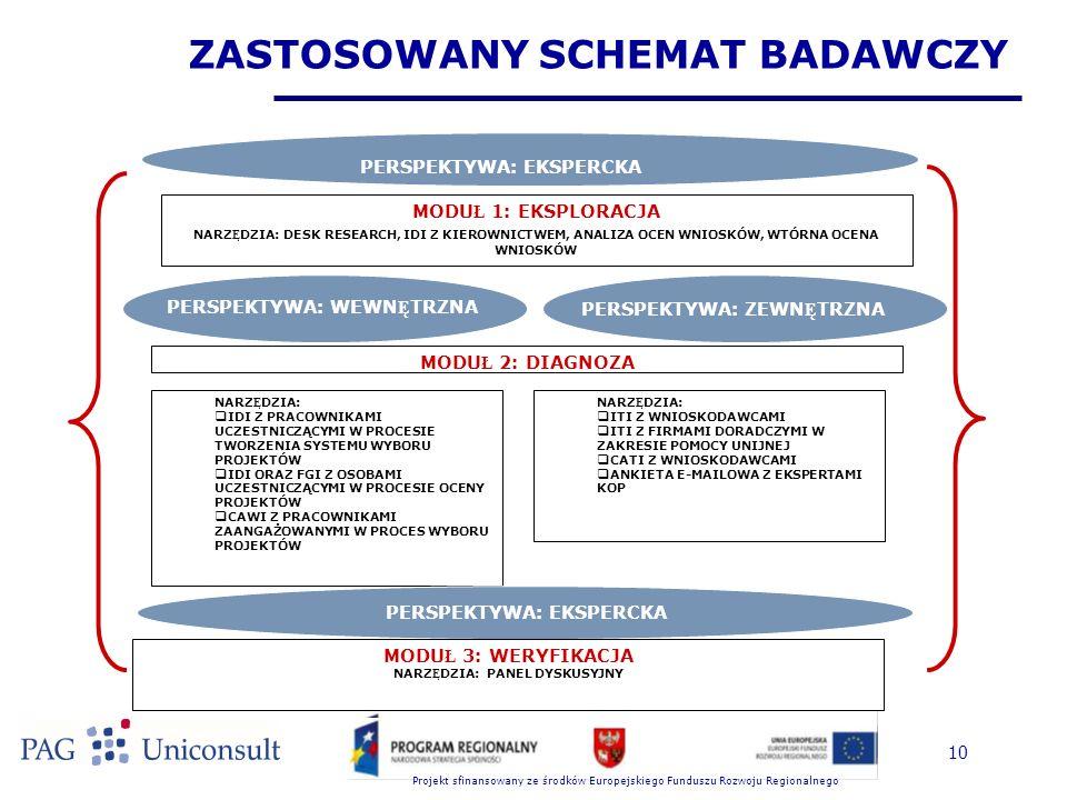 Projekt sfinansowany ze środków Europejskiego Funduszu Rozwoju Regionalnego 10 ZASTOSOWANY SCHEMAT BADAWCZY MODU Ł 1: EKSPLORACJA NARZ Ę DZIA: DESK RESEARCH, IDI Z KIEROWNICTWEM, ANALIZA OCEN WNIOSKÓW, WTÓRNA OCENA WNIOSKÓW PERSPEKTYWA: EKSPERCKA PERSPEKTYWA: ZEWN Ę TRZNA PERSPEKTYWA: WEWN Ę TRZNA MODU Ł 2: DIAGNOZA NARZ Ę DZIA:  IDI Z PRACOWNIKAMI UCZESTNICZĄCYMI W PROCESIE TWORZENIA SYSTEMU WYBORU PROJEKTÓW  IDI ORAZ FGI Z OSOBAMI UCZESTNICZĄCYMI W PROCESIE OCENY PROJEKTÓW  CAWI Z PRACOWNIKAMI ZAANGAŻOWANYMI W PROCES WYBORU PROJEKTÓW NARZ Ę DZIA:  ITI Z WNIOSKODAWCAMI  ITI Z FIRMAMI DORADCZYMI W ZAKRESIE POMOCY UNIJNEJ  CATI Z WNIOSKODAWCAMI  ANKIETA E-MAILOWA Z EKSPERTAMI KOP PERSPEKTYWA: EKSPERCKA MODU Ł 3: WERYFIKACJA NARZ Ę DZIA: PANEL DYSKUSYJNY
